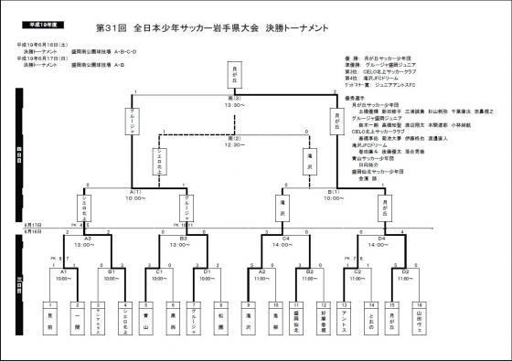 第31回 全日本少年サッカー岩手県大会決勝トーナメント結果