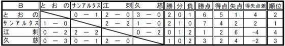 20070609_第31回 全日本少年サッカー岩手県大会予選リーク結果