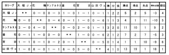 20070409_沿岸予選_平田_沿岸予選リーグ結果.jpg