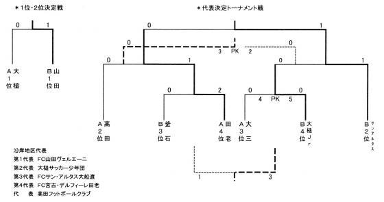 20070409_沿岸予選_平田_沿岸予選トーナメント結果.jpg