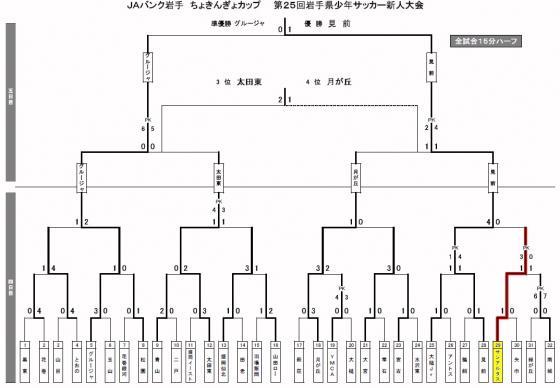2007決勝トーナメント最終結果.jpg