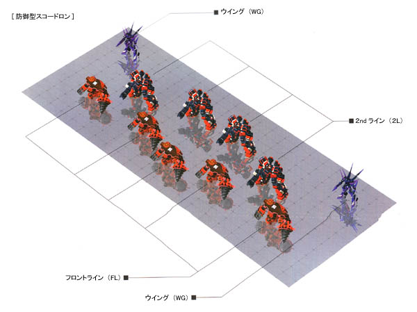 防御型スコードロン構成