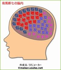 有馬新七の脳内