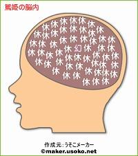 篤姫の脳内
