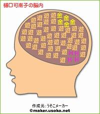 樋口可南子の脳内