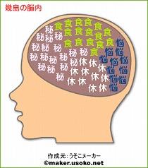 幾島の脳内
