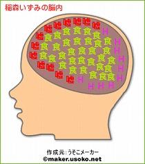 稲森いずみの脳内