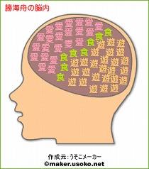 勝海舟の脳内