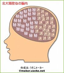 北大路欣也の脳内