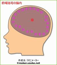 的場浩司の脳内