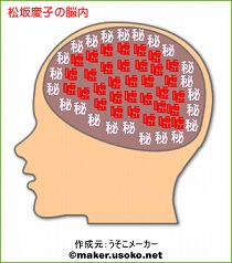 松坂慶子の脳内