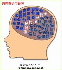 真野響子の脳内