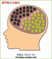 長門裕之の脳内