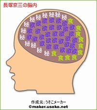 長塚京三の脳内