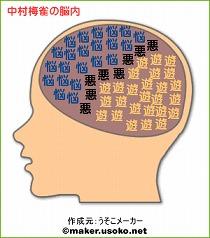 中村梅雀の脳内