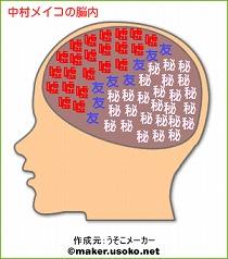 中村メイコの脳内
