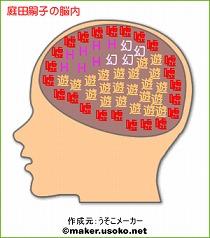 庭田嗣子の脳内