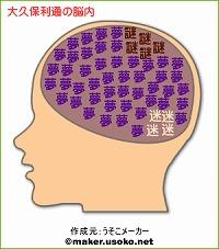 大久保利通の脳内