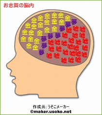 お志賀の脳内
