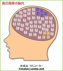 長辰巳琢郎の脳内