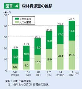 森林資源量推移