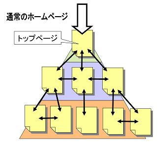 通常のホームページの構造