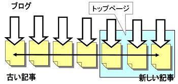 ブログの構造