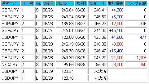 2007.07.01成績