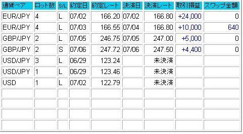 2007.07.08成績