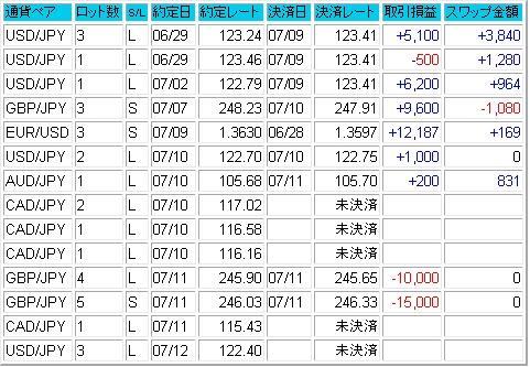 2007.07.15成績