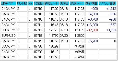 2007.07.22成績