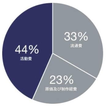 ホワイトバンド内訳グラフ