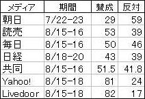 小泉首相の靖国参拝についての世論調査