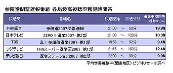 各局選挙特番の視聴率データ(ビデオリサーチ調べ)、(C)オリコン