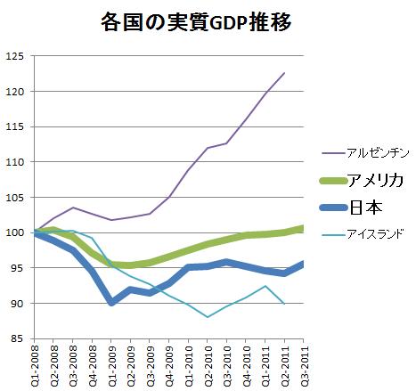 各国実質GDP推移(リーマン直前から)