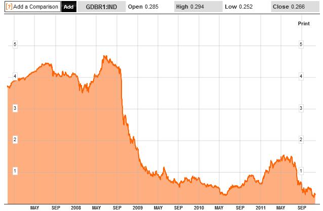 ドイツ国債1年物