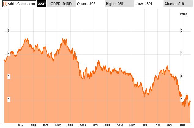 ドイツ国債10年物