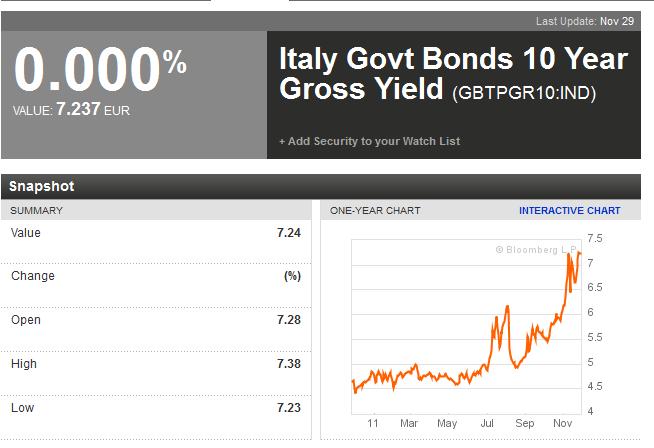 イタリア10年債利回り推移