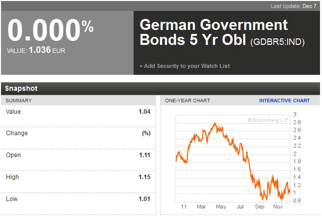 ドイツ国債5年物(111208)