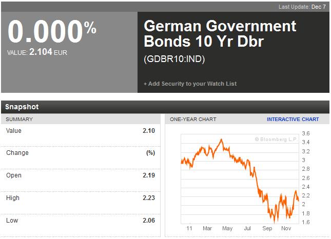 ドイツ国債10年物(111208)