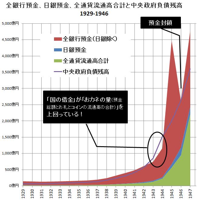 おカネと中央政府負債残高(全預金+札+コイン)