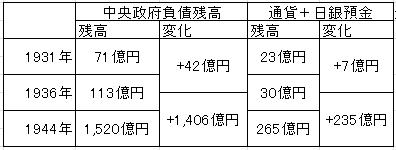 おカネと中央政府債務残高(表)