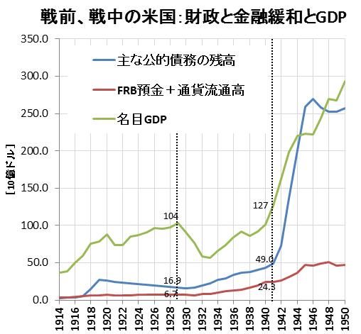 戦前、戦中の米国-財政と金融緩和とGDP