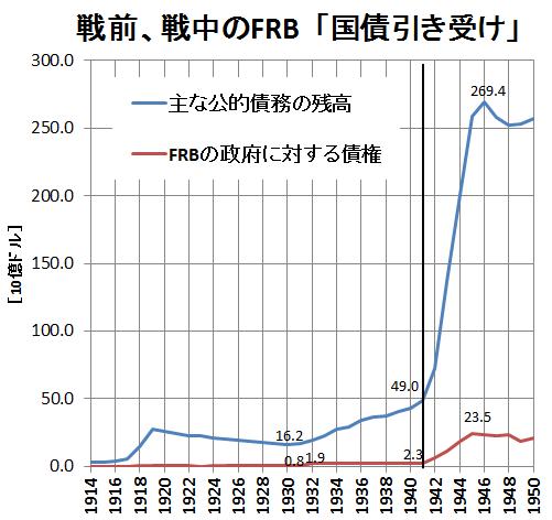戦前、戦中のFRB「国債引き受け」