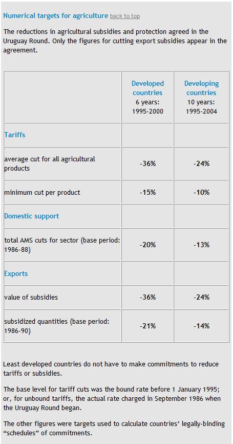 WTO関税、国内補助、輸出補助