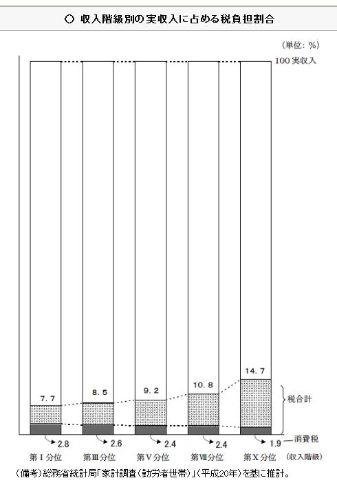 収入階級別の税負担率