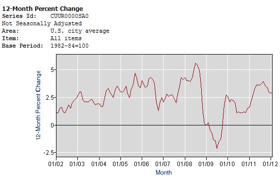 米インフレ率