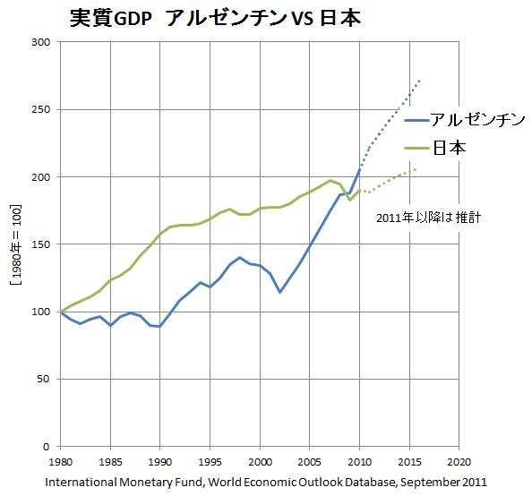 RealGDP1980-2016.png