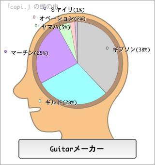脳内Guitarメーカー