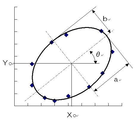 楕円近似の図